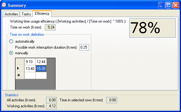LazyCure 3.2 Working Time Usage Efficiency